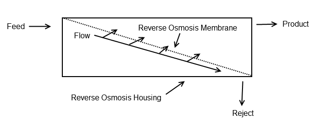 Reverse Osmosis Percent Rejection Calculator - Is your R.O. Membrane Bad