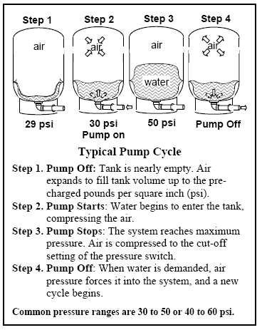 Water Well Pump 220 Volt Wiring Diagram also 2002 Nissan Altima Parts Diagram moreover Removing toothed belt further Goulds Submersible Pump Wiring Diagram as well 93 Gmc 2500 350 Engine Diagram. on well pump pressure switch diagram