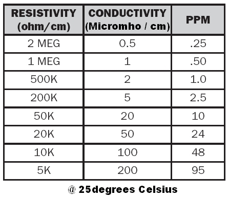 conductivity vs resistivity vs ppm quick chart. Black Bedroom Furniture Sets. Home Design Ideas