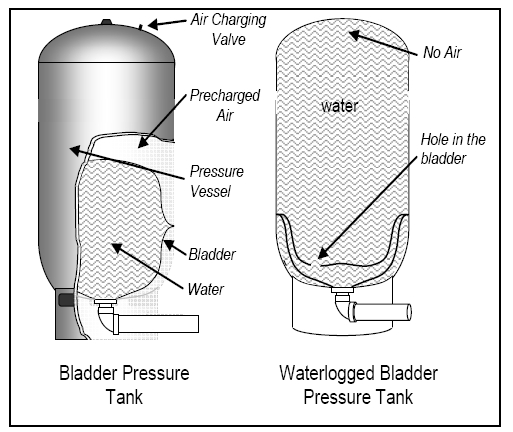 Troubleshooting A Water Pressure Bladder Tank
