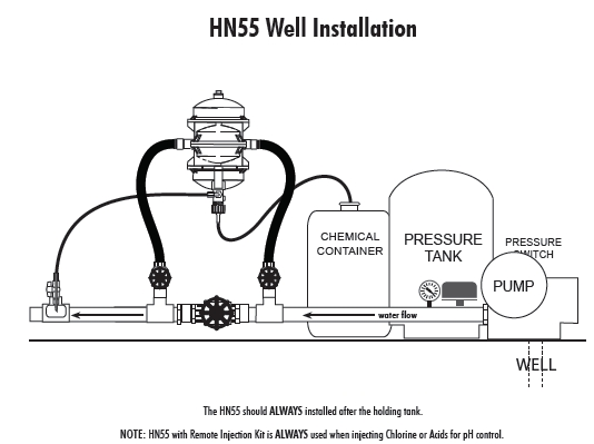 chemilizer injection pump well water installation diagram roof installation diagram well installation diagram #30