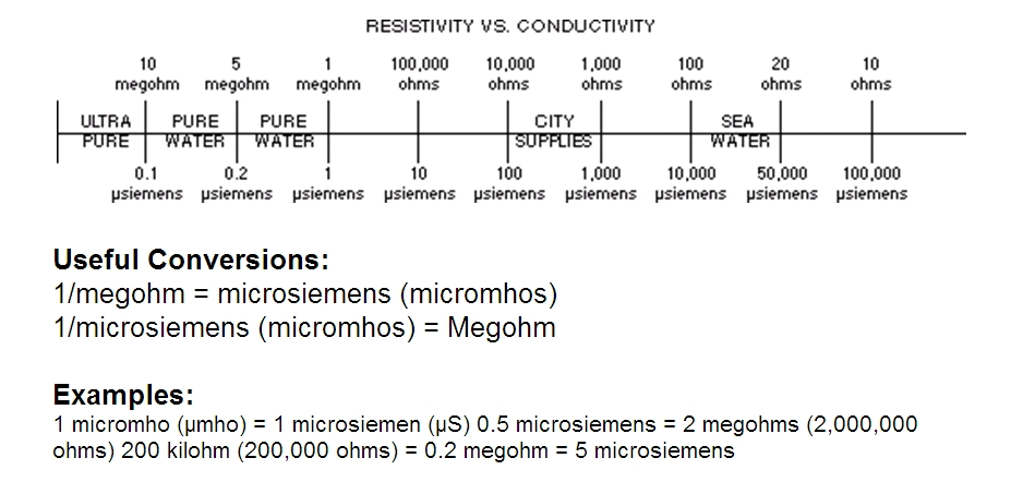 Water Conductivity Measurement : Conductivity vs resistivity ppm quick chart