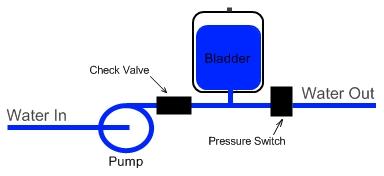 how a bladder pressure tank works. Black Bedroom Furniture Sets. Home Design Ideas