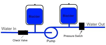 How A Bladder Pressure Tank Works