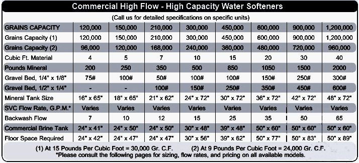 General Water Softener Specifications