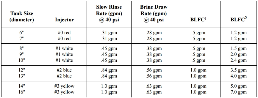 Fleck 5600 Water Cycle Times And Water Usage Table